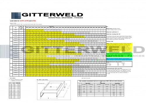 gratar metalic din tabla perforata GTPD GTPP GTPR sarcina individuala